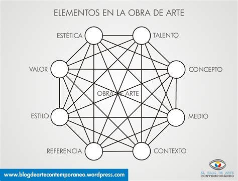 la obra de arte elementos