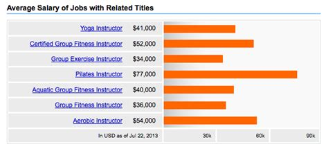 average salary for a celebrity hair stylists celebrity vs normal teachers salaries should i quit my