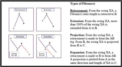 pattern projection trading trading harmonic patterns chartschool