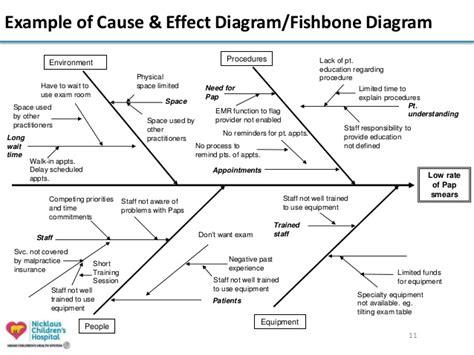 visio fishbone diagram fishbone visio best free home design idea inspiration