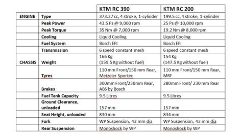 Ktm Rc 390 Specs Ktm Rc390 Launched In India At Inr 2 05 Lakhs
