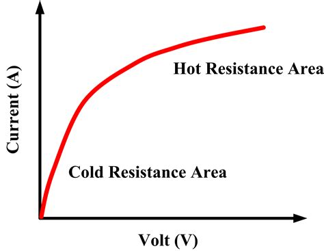 nonlinear resistor nonlinear resistors characteristics of nonlinear devices electrical academia