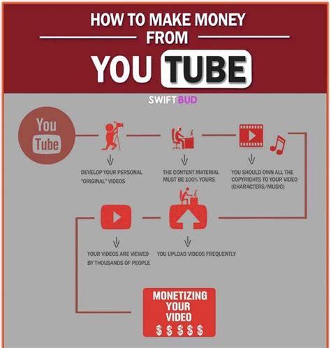 Youtube Making Money Online - monetizing online video guides making money on youtube
