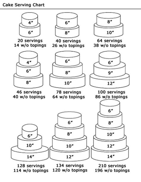 Serving At Your Wedding Our One 3 by 17 Best Ideas About Cake Serving Chart On Cake