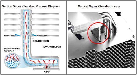 vapor chamber gpu cpu heat set cooler master announces the vertical vapor chamber