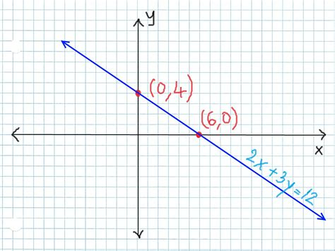 How To Find You How To Graph Linear Equations Using The Intercepts Method