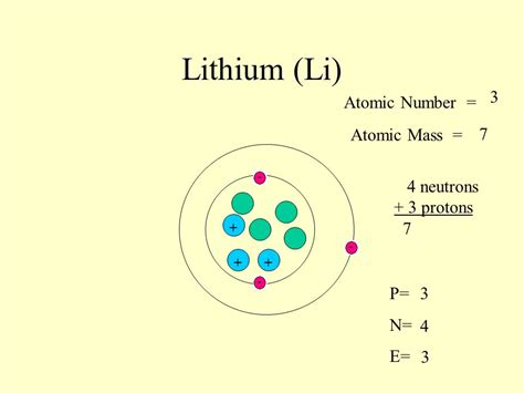 Lithium Protons Neutrons Electrons by Sodium Na 11 Atomic Number Atomic Mass
