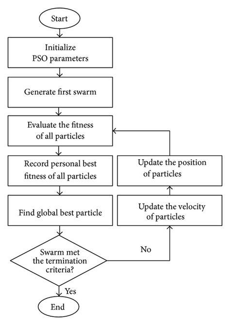 standard model flowchart particle swarm optimization flow chart www pixshark