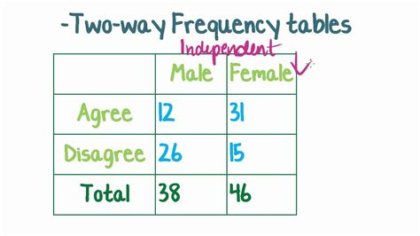 two way frequency table maths tutorial two way frequency tables statistics