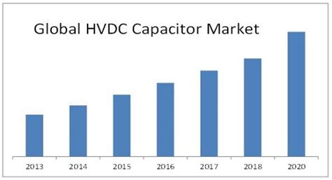 capacitor market hvdc capacitor market by technology capacitor type 2020 marketsandmarkets