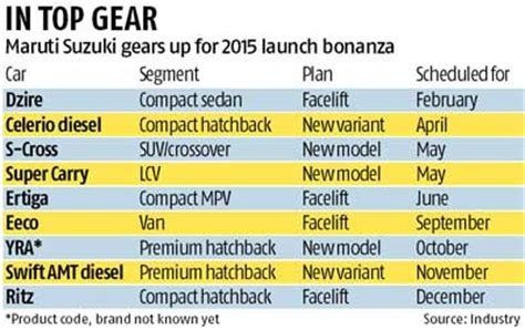 Market Of Maruti Suzuki Maruti Gears Up For Launch Bonanza Rediff