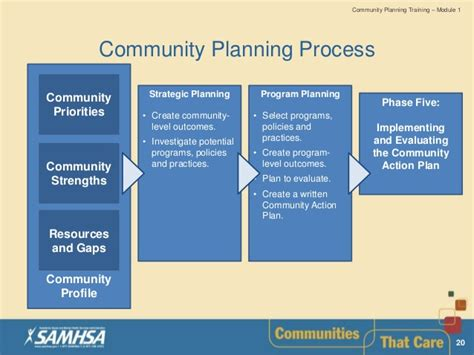 prepper community a based methodology for planning and operating a survival retreat books community planning samhsa