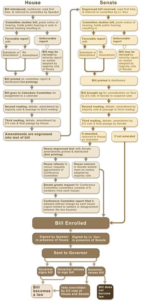 us legislative process flowchart politics the legislative process in