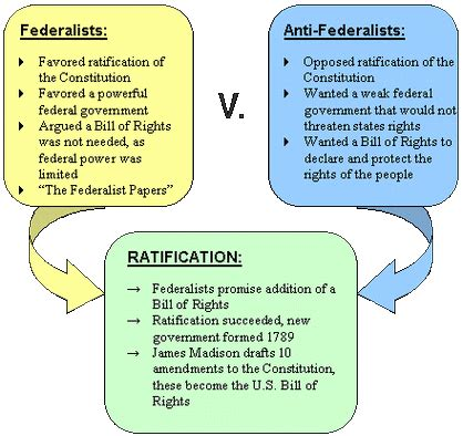 federalist and anti federalist venn diagram constitution review unit mr dalesandro s civics website