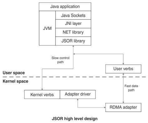 librerie java librerie jsor e linux java spinge l acceleratore nel cloud