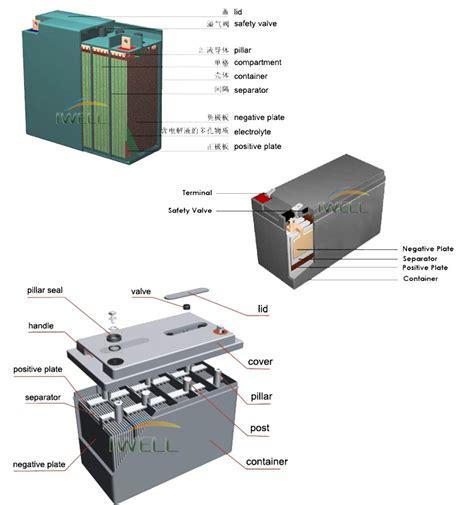 Baterai Accu Vrla Agm Panasonic 12v 7 2ah Lcv127r2na Untuk Ups 12v 200ah cycle battery lead acid battery ups and