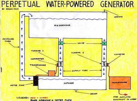 water powered generator images