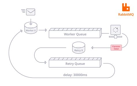 Service Broker Dead Letter Queue Using Message Queues With Microservices Wiredcraft