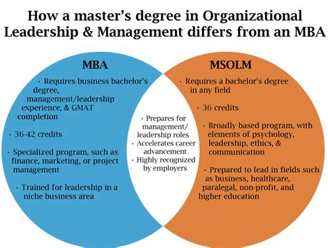 Difference Masters And Mba by How A Master S Degree In Organizational Leadership