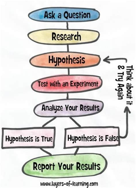 design thinking vs scientific method chelan workshop pd eduro learning