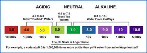ph levels and balance old saratoga inc.
