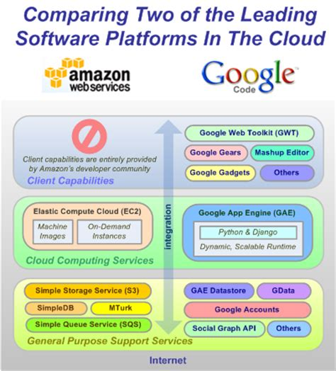comparing amazon's and google's platform as a service