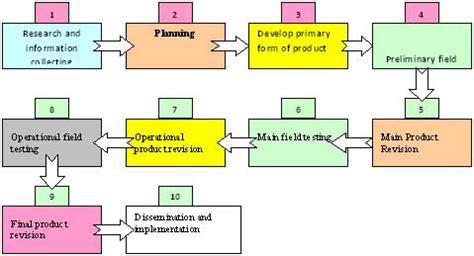 design model adalah pengembangan model pembelajaran e learning dan pengaruhnya