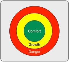 comfort zone synonym image gallery deca means 10