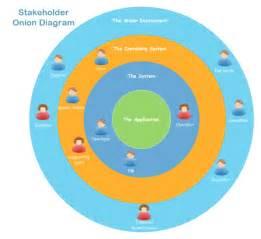 Stakeholder Chart Template by Stakeholder Diagram Free Stakeholder Diagram