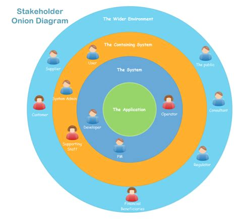 stakeholder chart template pictures to pin on pinterest