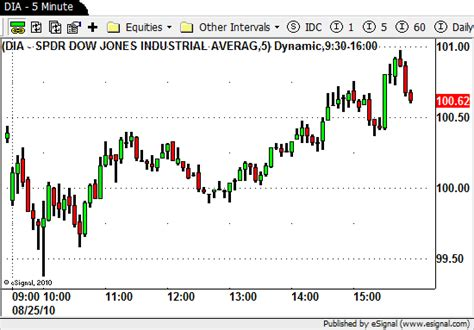 intraday swing trading strategies intraday stock charts 8 month stock chart overview