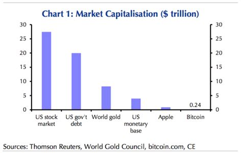 the bubble isn t bursting 6 reasons why it is still why a bursting bitcoin bubble isn t worrisome your news