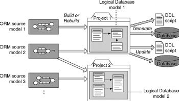 conceptual data model visio chapter 7 mapping orm models to logical database models
