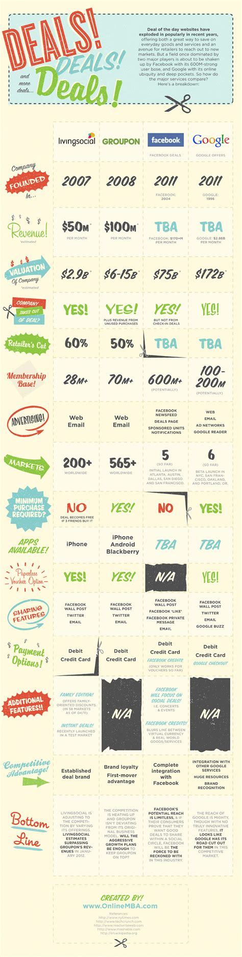 Groupon Mba by Infographic The Daily Deals Breakdown Digital Buzz
