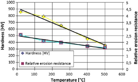 carbon resistor temperature carbon resistor temperature resistance 28 images the properties and application of carbon