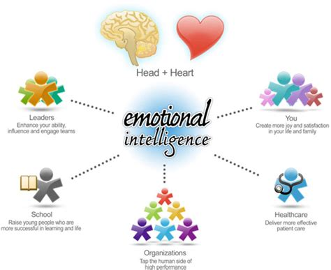 emotional intelligence create the person you want to be build confidence and develop your emotions books what is emotional intelligence 1001 questionsknowledge