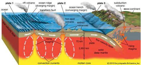 movement of lithospheric plates diagram volcanism geology britannica