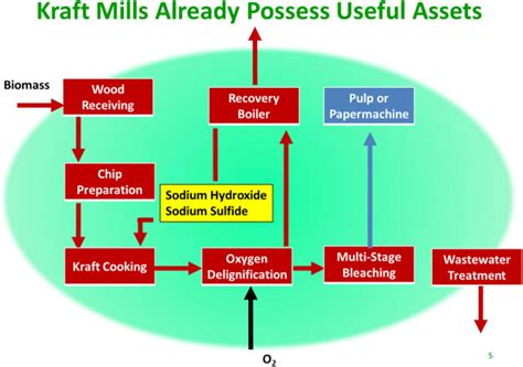 Paper Process Diagram - basic kraft pulp and paper mill process flow diagram