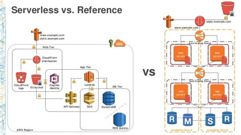 L On Aws by Microservices Architecture For Content Management Systems