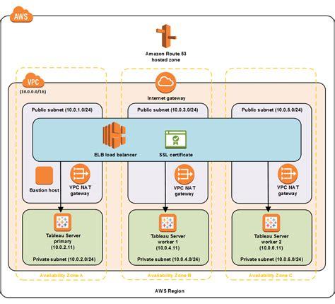 tableau server architecture diagram tableau server on aws start