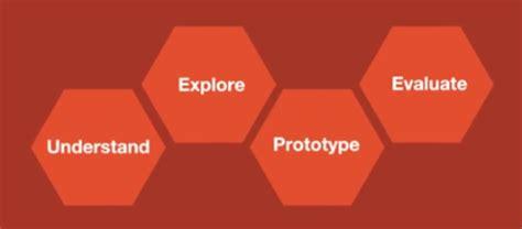 Design Thinking Ibm | design thinking ibm lanciert framework innovator s