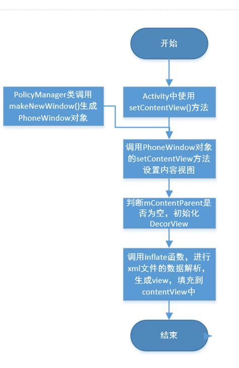 android view layoutinflater createviewfromtag android view初始化基本流程 电脑玩物 中文网我们只是 电脑玩物