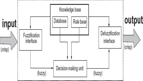 pattern classification based on fuzzy relations machines free full text fuzzy pattern classification