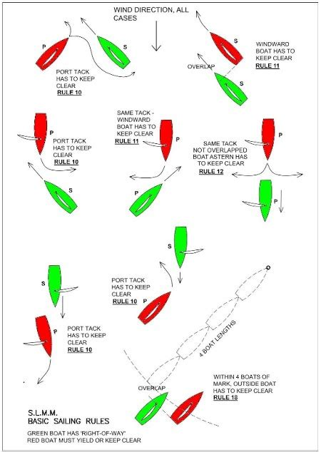 boating give way rules club sailing rules springfield lakes maritime modellers