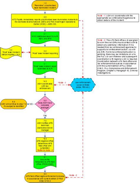 incident investigation procedure flowchart incident investigation procedure flowchart create a