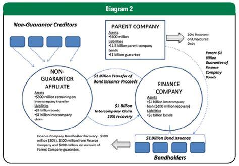 loan syndication process diagram loan syndication process diagram