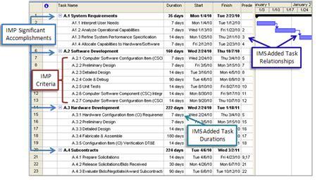 How an Integrated Master Schedule Can Avert Program