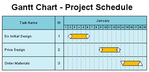 Home Design Free Trial by How To Draw A Gantt Chart