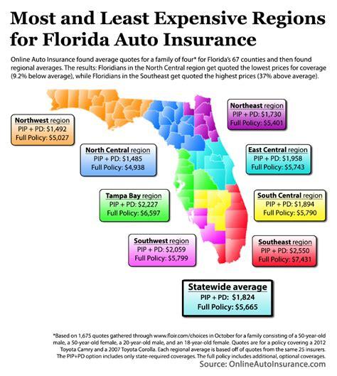car insurance premium comparison  florida counties