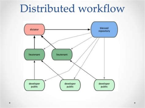 git distributed workflow git from thorns to the